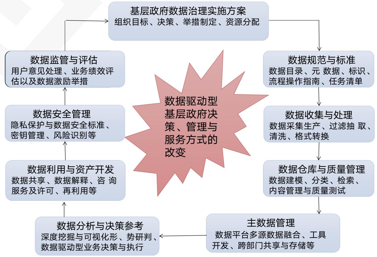 王芹:《解读试论基层政府数据治理模式的选择》